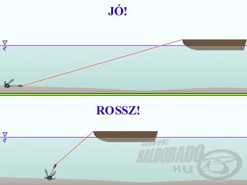 A többágú horgony csak kellő hosszúságú kötélen működik megfelelően!
