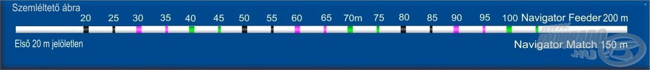 Cralusso legújabb innovációján, (innováció = megvalósult ötlet) a NAVIGATOR Match és Feeder tört fehér színű horgász zsinórokon 5 méterenként találhatók 0,5 és 1 m hosszú színes jelölések