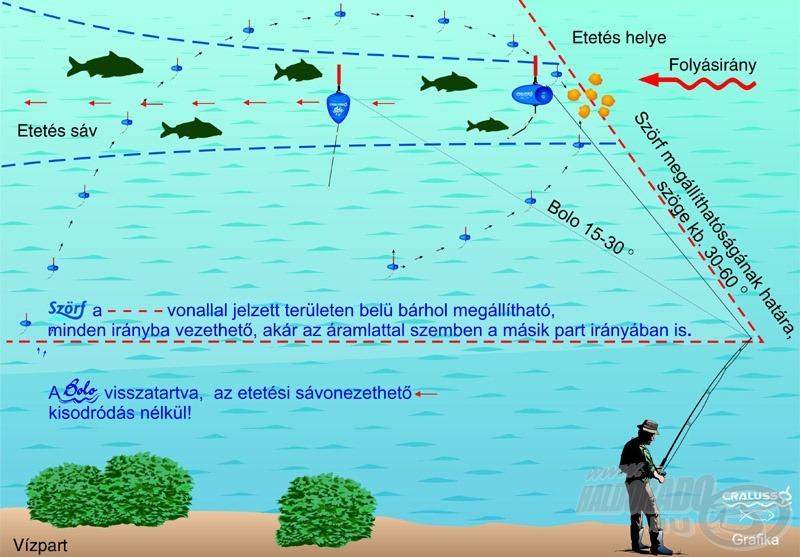 A Surf és a Bolo úszó működési rajza
