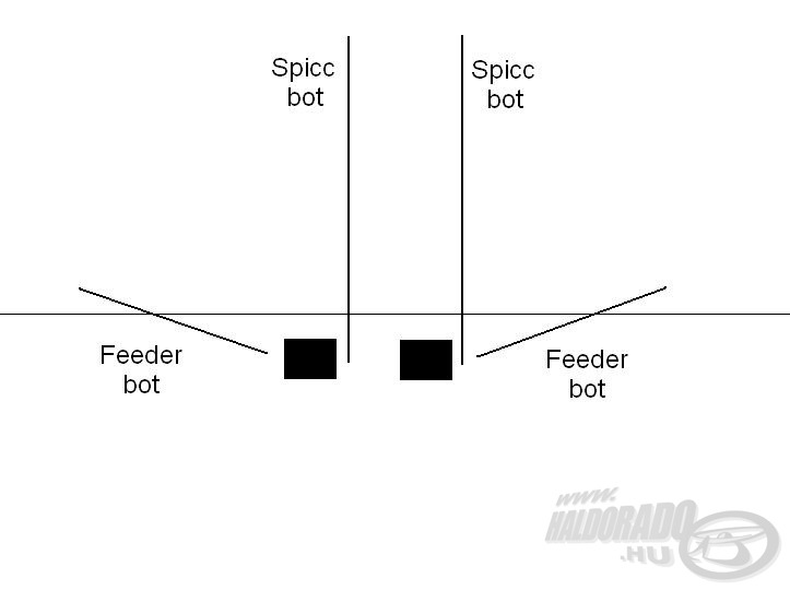 A furcsa elhelyezkedés - így egy etetésen tudtunk horgászni a két spiccbottal
