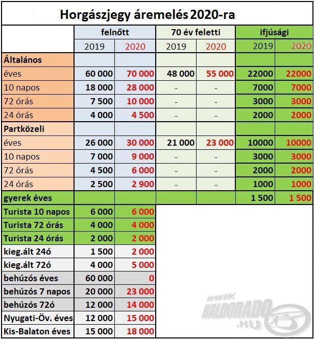 Balatoni horgászjegy árak a 2020-as évben