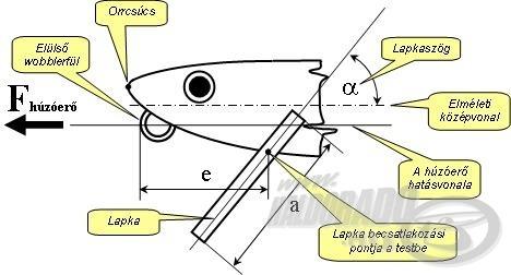 Felcsapott orrú (küsz, garda) test, hagyományos, alsó állású lapkával
